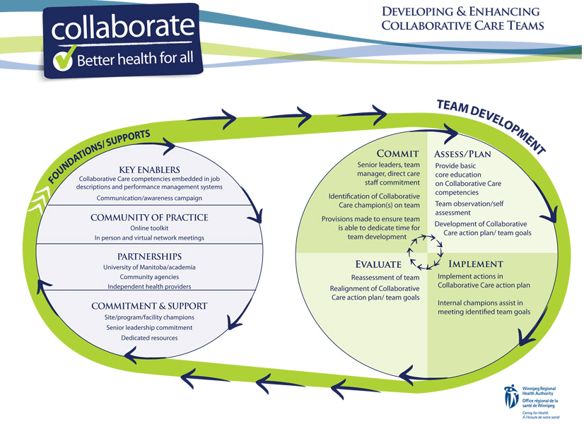Developing and Enhancing Collaborative Care Teams graphic