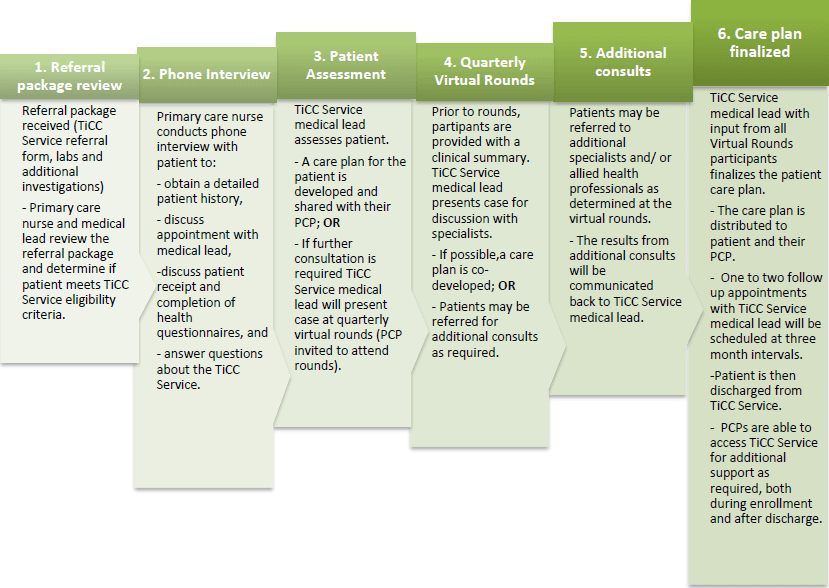 Tick Collaborative Care Service Plan